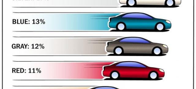 Autolacke Farben.Autolacke Die Beliebtesten Farben Das Waren Die